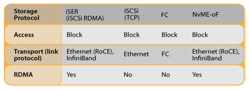 Storage Protocol Table