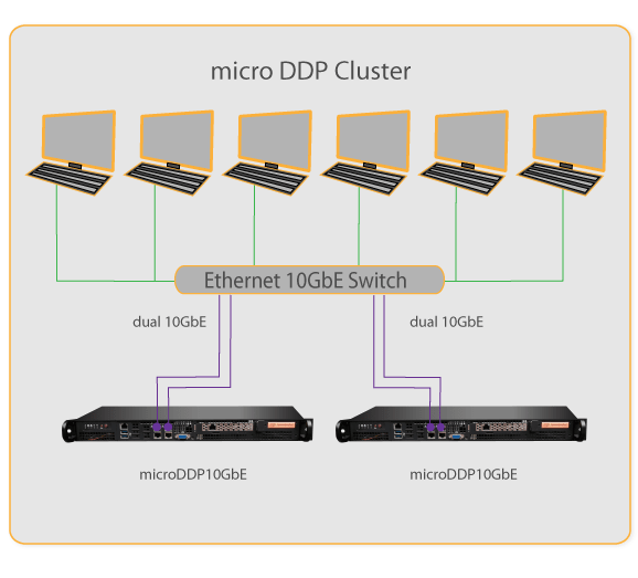 Micro DDP Cluster