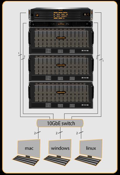 HighAvailability DDP set-up 2)